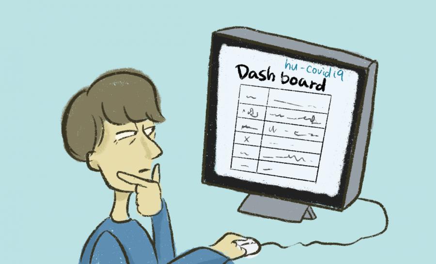 Dashboard concerns